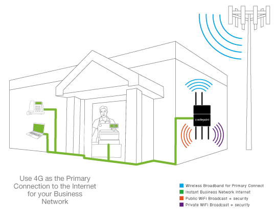 Public/ Private WiFi w/ WiMax/ LTE